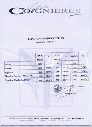 Résultats Coignières présidentielle 2012
