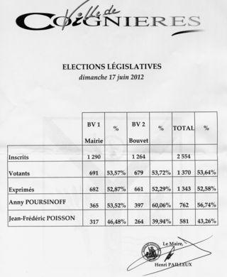 Législative Coignières 170612